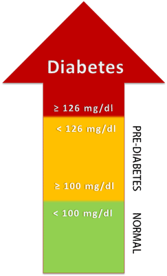 diabetes diagnosis by fasting blood glucose