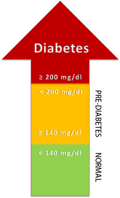 diabetes diagnosis by ogtt