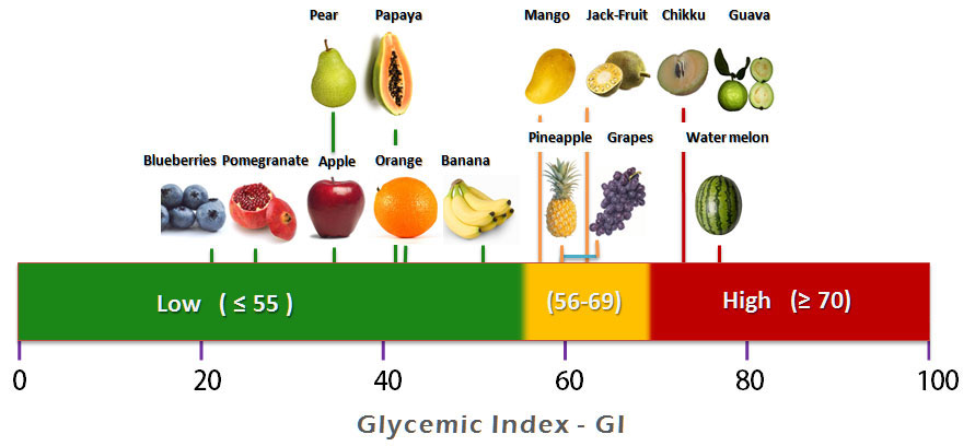 Fruits-Glycemic-index-chart